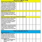 2nd Grade Common Core Standards Checklist: Math