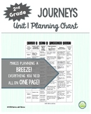 2nd Grade Journeys 2014, Unit 1, Skills Planning Chart