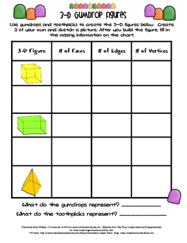 3-D Solid Figures Gumdrop Activity