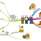 3 Little Pigs: Mind Map Using Reading Comprehension Strategies