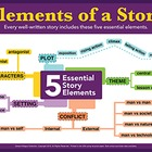 5 Story Elements of Fiction - 18x24 inch Fine-Art Giclee P