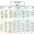 6th Grade Common Core Map - Math