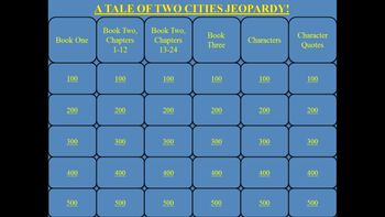 A Tale of Two Cities by Charles Dickens Jeopardy PowerPoint Game