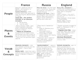 Absolute and Limited Monarchies (France, Russia, England)