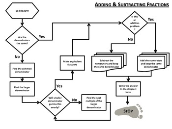 Adding and Subtracting Fractions Flow Chart (common and un