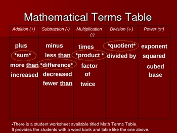 Algebraic and Verbal Expressions Table and Examples