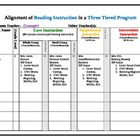 Alignment of Reading Instruction in a Three Tiered Program