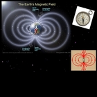 Amazing Magnets Presentation (force Jupiter Sun magnetic field)