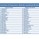 American and British Writers: Overviews