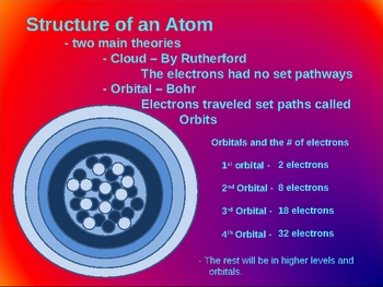 Atoms PowerPoint