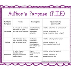 Author&#039;s Purpose Poster and study guide