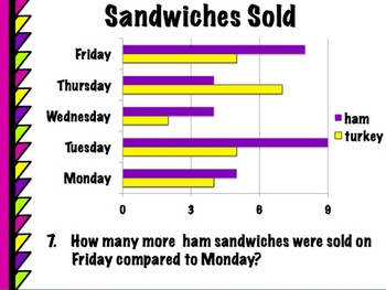 Bar Graphs PowerPoint - Common Core 3.MD.3