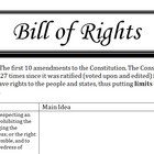 Bill of Rights-Main Idea, Skit, Graphics