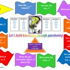 Bloom's Taxonomy Learning Board Level 1 Knowledge