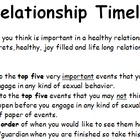 Building a Case for Abstinence: Healthy Relationship Timeline