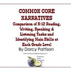 COMMON CORE NARRATIVES:Comparison of Common Core Reading,