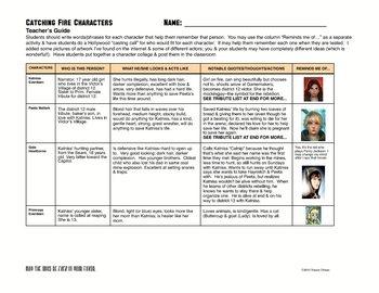 Catching Fire (Hunger Games trilogy) Character Description