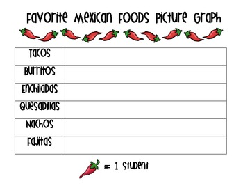 Cinco de Mayo {Favorite Food Graphs}