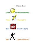 Class Behavior Chart