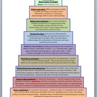 Classroom Discussion Skills Expectation Pyramid based on t