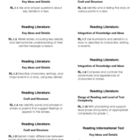 Common Core Labels for Language Arts in First Grade