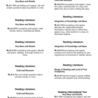 Common Core Labels for Language Arts in Kindergarten