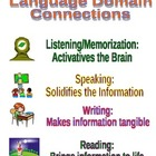 Common Core Language Domains Listening, Speaking, Writing