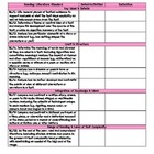 Common Core Standards Checklist for Seventh Grade English 