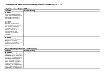 Common Core Standards Tracking Sheet for Informational Texts