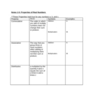 Commutative, Associative, and Distributive Properties Table