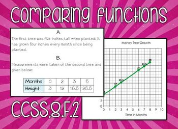 Comparing Linear Functions in Multiple Representations Worksheet