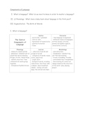 Components of Language Study Notes