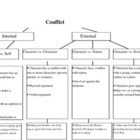 Conflict: Whiteboards and Graphic Organizer