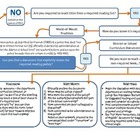 Dealing with Required Reading: Flowchart
