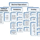 Decimal Operations Flow Chart (Add, Subtract, Multiply and