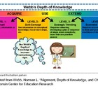 Depth of Knowledge (DOK) Questioning Tool