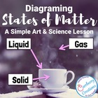 Diagraming States Of Matter