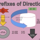 Directional Prefixes Chart