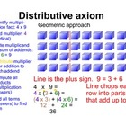 Distributive axiom through geometric patterns
