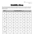 Divisibility Mixup