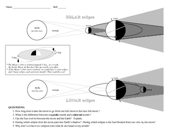 Eclipse Diagrams SURFFDOGGY
