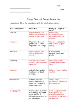 Ecology and Environmental Science - Complete Unit