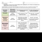 Economic Systems Chart: Characteristics of Economic Systems