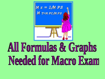 Economics [AP] - Formulas & Graphs For AP Test