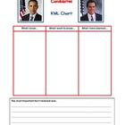 Elections KWL Chart - What I know, What I want to know, Wh