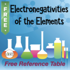 Electronegativity Table of the Elements (Free) to Use in C