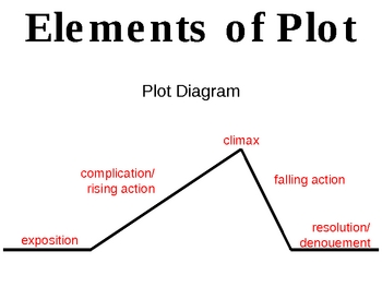 Plot diagram guide electrical work wiring diagram elements of plot lessons tes teach rh tes com plot diagram quiz online plot diagram quiz middle school ccuart Images