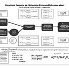 Empirical vs. molecular formula reference sheet
