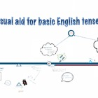 English Tenses - Past perfect vs. Preterit, etc.
