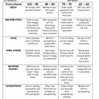 Essay Writing Rubric